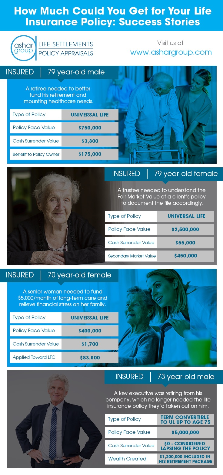 Infographic - How Much Could You Get for Your Life Insurance Policy