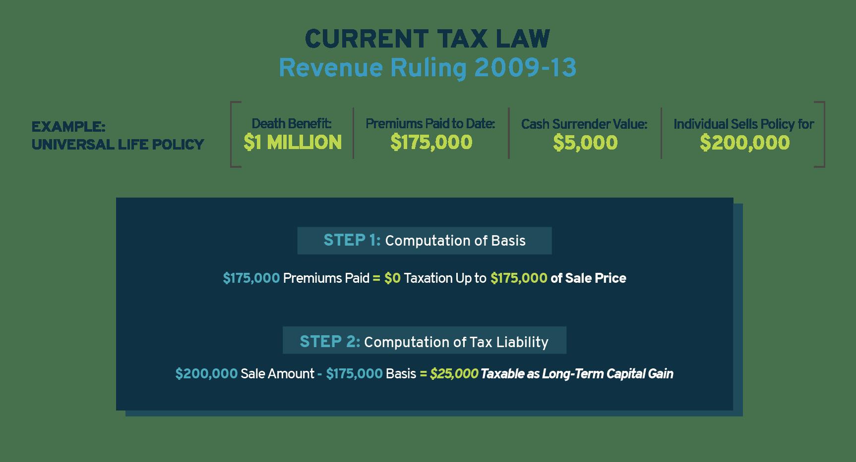 Current Tax Law